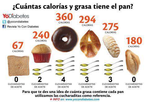 Infografía de la revista Yo con Diabetes.