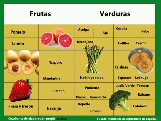 Frutas y verduras de temporada en abril.